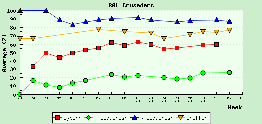 Player Averages Graph